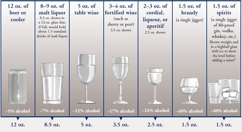 Drinking limits massachusetts screening brief intervention and the standard drink ccuart Images